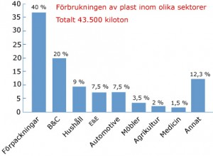 Plast i Sverige